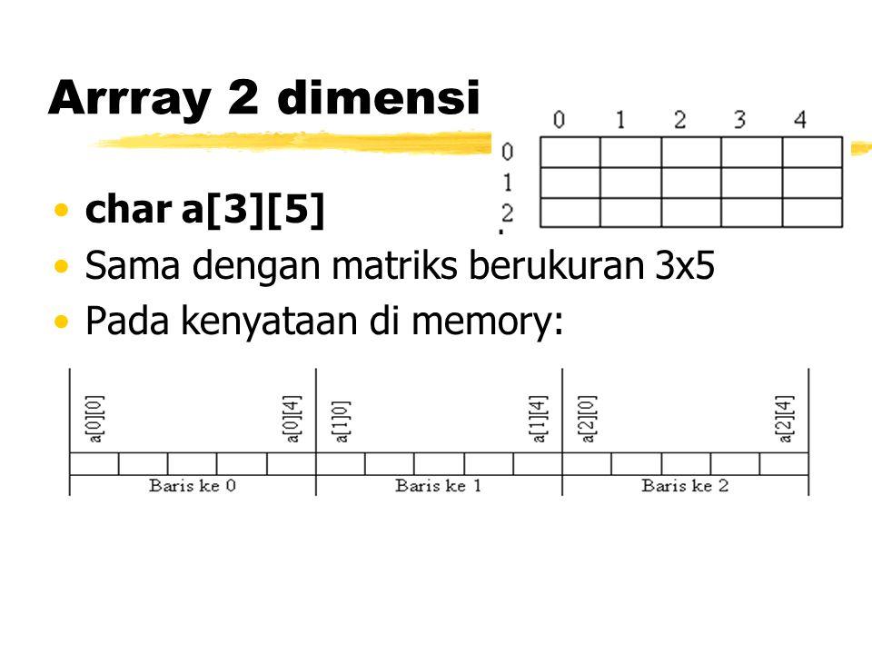 Arrray 2 dimensi char a[3][5] Sama dengan matriks berukuran 3x5